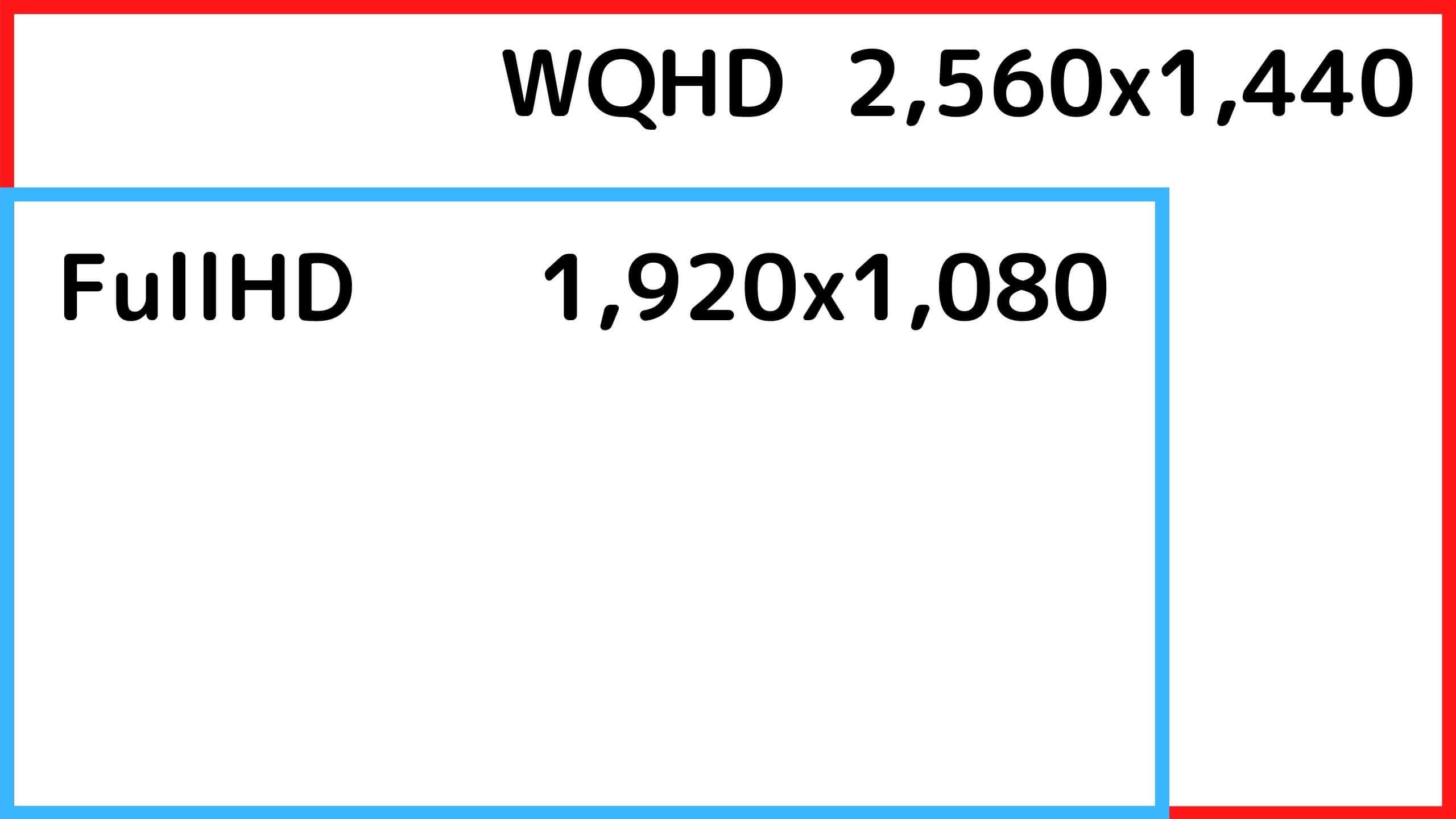 WQHDとFullHDの大きさの違い